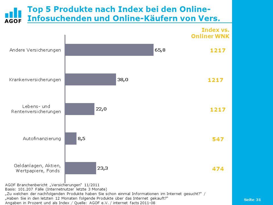 Seite 31 Top 5 Produkte nach Index bei den Online- Infosuchenden und Online-Käufern von Vers. Basis: 101.207 Fälle (Internetnutzer letzte 3 Monate) Zu