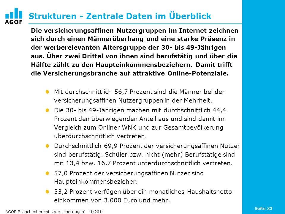 Seite 33 Strukturen - Zentrale Daten im Überblick Die versicherungsaffinen Nutzergruppen im Internet zeichnen sich durch einen Männerüberhang und eine