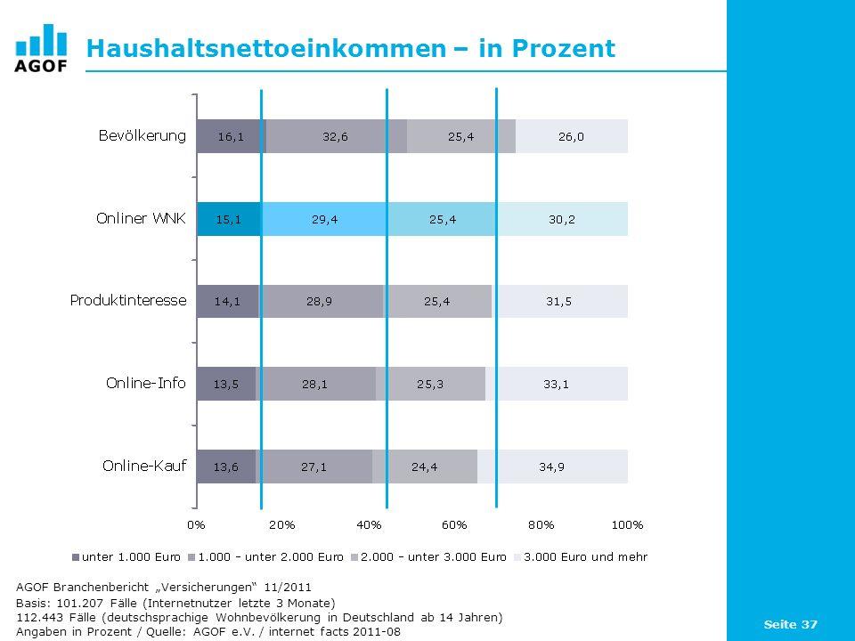 Seite 37 Haushaltsnettoeinkommen – in Prozent Basis: 101.207 Fälle (Internetnutzer letzte 3 Monate) 112.443 Fälle (deutschsprachige Wohnbevölkerung in Deutschland ab 14 Jahren) Angaben in Prozent / Quelle: AGOF e.V.