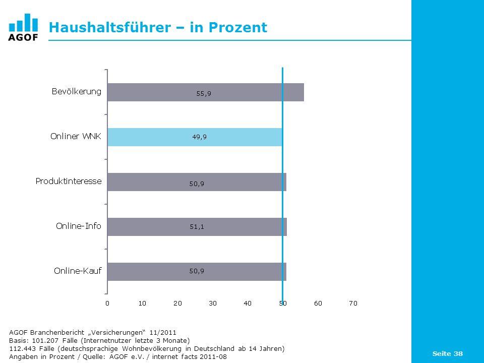 Seite 38 Haushaltsführer – in Prozent Basis: 101.207 Fälle (Internetnutzer letzte 3 Monate) 112.443 Fälle (deutschsprachige Wohnbevölkerung in Deutschland ab 14 Jahren) Angaben in Prozent / Quelle: AGOF e.V.