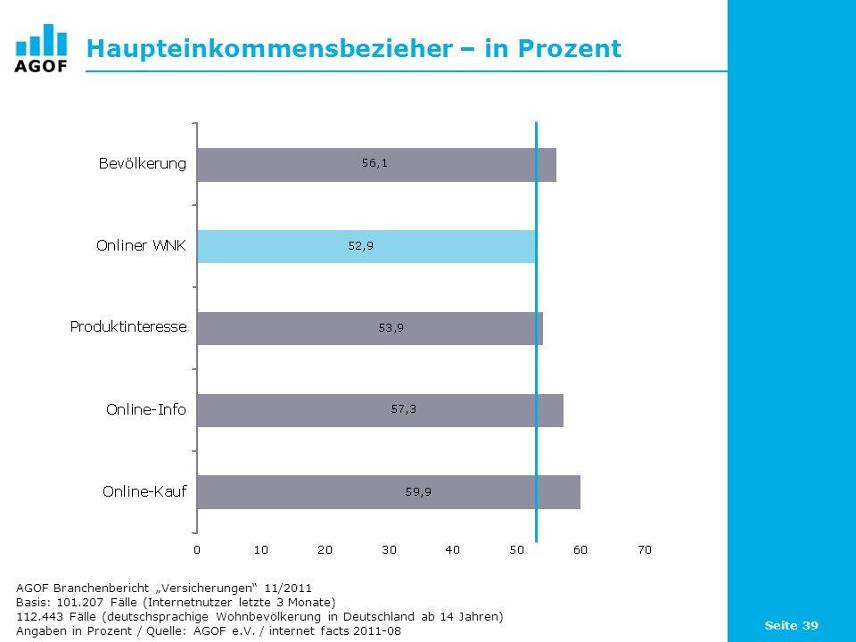 Seite 39 Haupteinkommensbezieher – in Prozent Basis: 101.207 Fälle (Internetnutzer letzte 3 Monate) 112.443 Fälle (deutschsprachige Wohnbevölkerung in Deutschland ab 14 Jahren) Angaben in Prozent / Quelle: AGOF e.V.