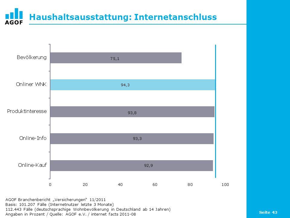 Seite 43 Haushaltsausstattung: Internetanschluss Basis: 101.207 Fälle (Internetnutzer letzte 3 Monate) 112.443 Fälle (deutschsprachige Wohnbevölkerung in Deutschland ab 14 Jahren) Angaben in Prozent / Quelle: AGOF e.V.