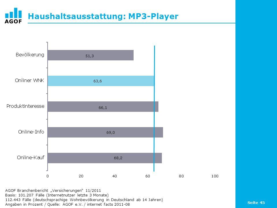 Seite 45 Haushaltsausstattung: MP3-Player Basis: 101.207 Fälle (Internetnutzer letzte 3 Monate) 112.443 Fälle (deutschsprachige Wohnbevölkerung in Deutschland ab 14 Jahren) Angaben in Prozent / Quelle: AGOF e.V.