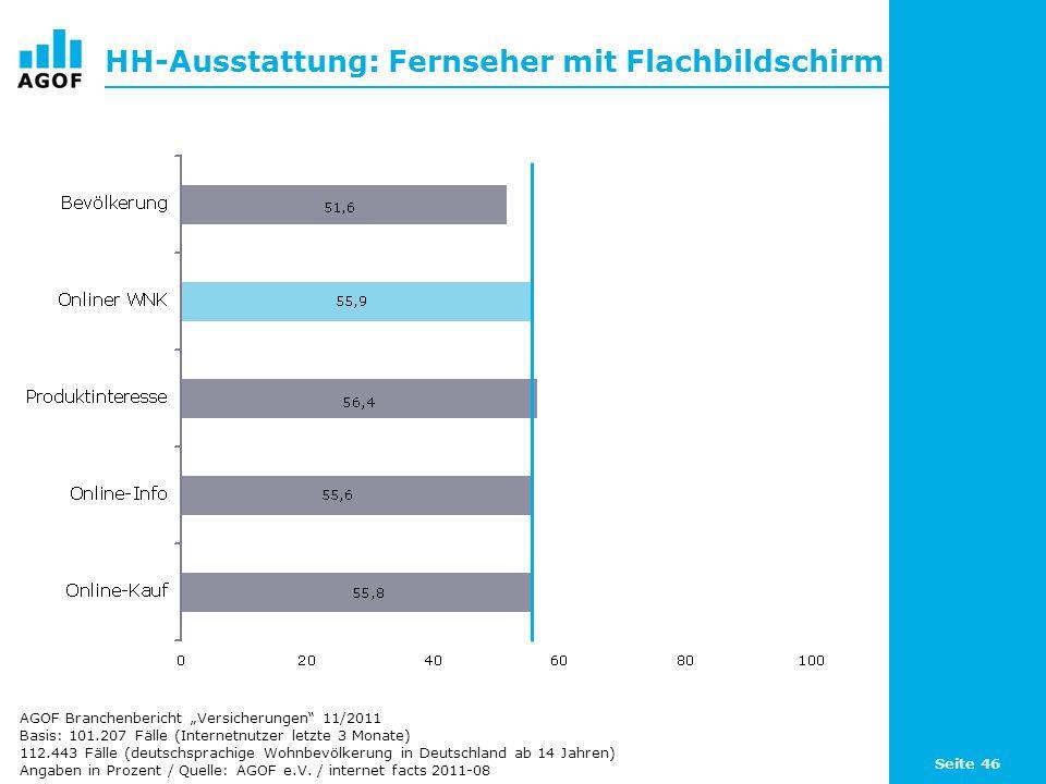 Seite 46 HH-Ausstattung: Fernseher mit Flachbildschirm Basis: 101.207 Fälle (Internetnutzer letzte 3 Monate) 112.443 Fälle (deutschsprachige Wohnbevölkerung in Deutschland ab 14 Jahren) Angaben in Prozent / Quelle: AGOF e.V.