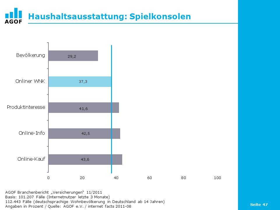 Seite 47 Haushaltsausstattung: Spielkonsolen Basis: 101.207 Fälle (Internetnutzer letzte 3 Monate) 112.443 Fälle (deutschsprachige Wohnbevölkerung in Deutschland ab 14 Jahren) Angaben in Prozent / Quelle: AGOF e.V.