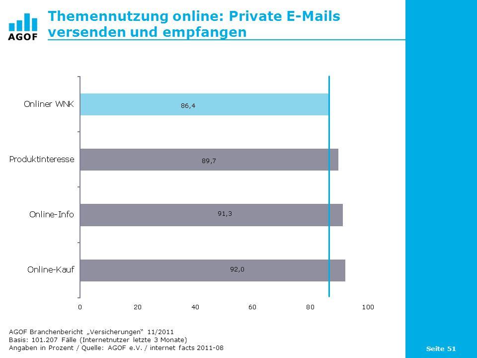 Seite 51 Themennutzung online: Private E-Mails versenden und empfangen Basis: 101.207 Fälle (Internetnutzer letzte 3 Monate) Angaben in Prozent / Quelle: AGOF e.V.