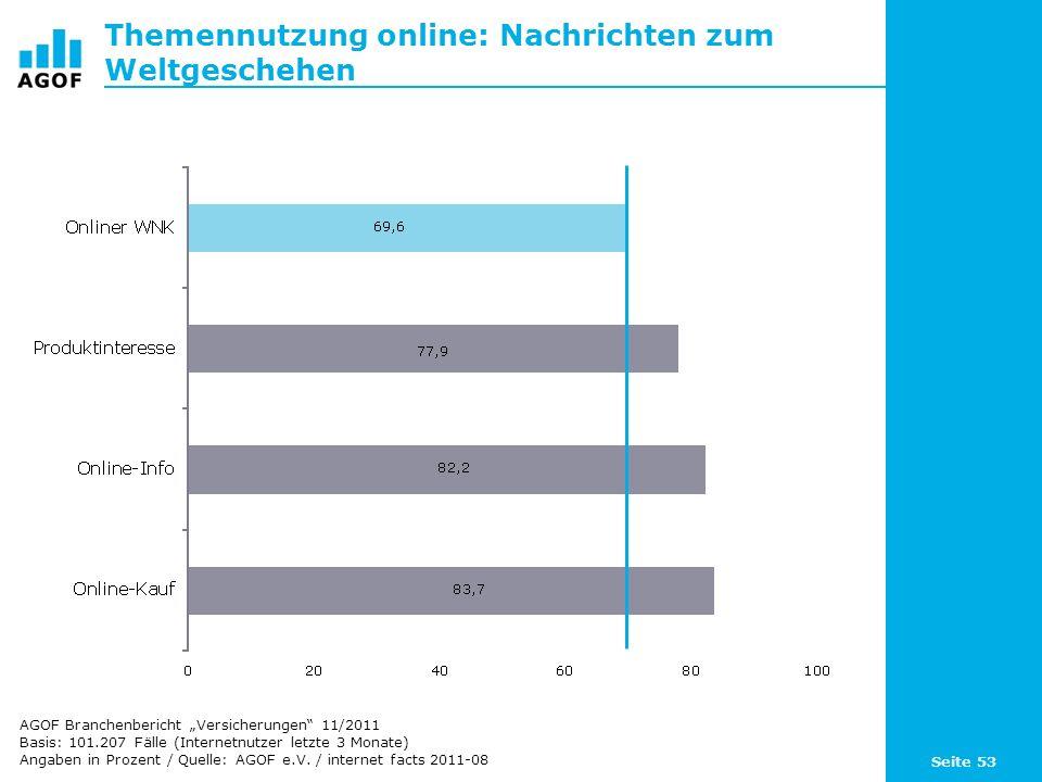 Seite 53 Themennutzung online: Nachrichten zum Weltgeschehen Basis: 101.207 Fälle (Internetnutzer letzte 3 Monate) Angaben in Prozent / Quelle: AGOF e.V.
