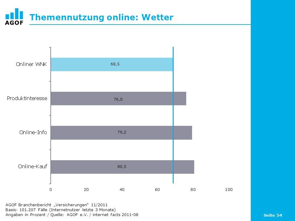 Seite 54 Themennutzung online: Wetter Basis: 101.207 Fälle (Internetnutzer letzte 3 Monate) Angaben in Prozent / Quelle: AGOF e.V.