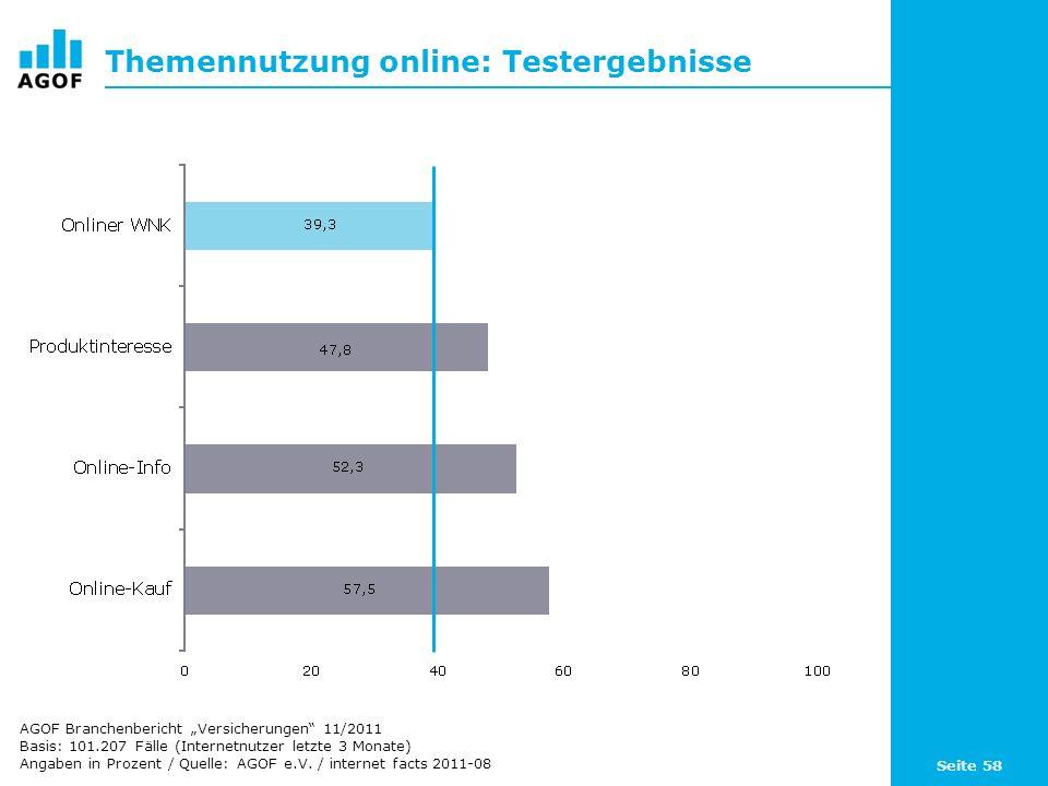 Seite 58 Themennutzung online: Testergebnisse Basis: 101.207 Fälle (Internetnutzer letzte 3 Monate) Angaben in Prozent / Quelle: AGOF e.V.