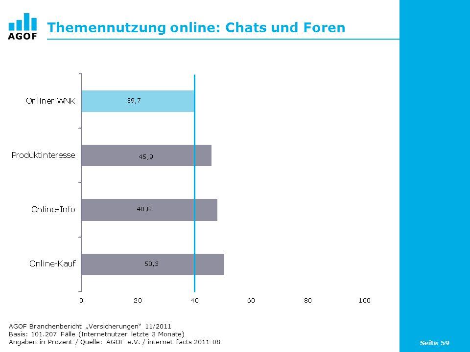 Seite 59 Themennutzung online: Chats und Foren Basis: 101.207 Fälle (Internetnutzer letzte 3 Monate) Angaben in Prozent / Quelle: AGOF e.V.