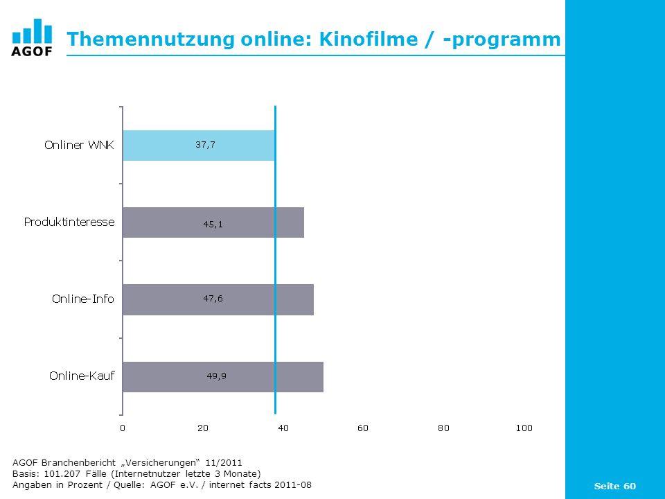 Seite 60 Themennutzung online: Kinofilme / -programm Basis: 101.207 Fälle (Internetnutzer letzte 3 Monate) Angaben in Prozent / Quelle: AGOF e.V. / in