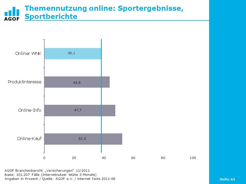 Seite 61 Themennutzung online: Sportergebnisse, Sportberichte Basis: 101.207 Fälle (Internetnutzer letzte 3 Monate) Angaben in Prozent / Quelle: AGOF e.V.