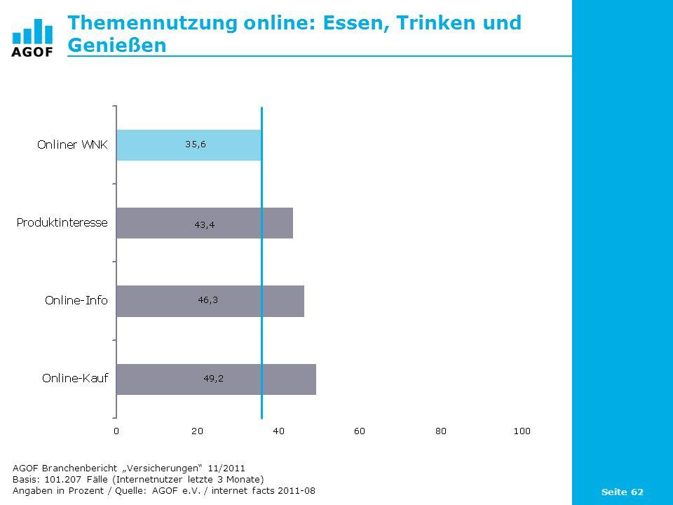 Seite 62 Themennutzung online: Essen, Trinken und Genießen Basis: 101.207 Fälle (Internetnutzer letzte 3 Monate) Angaben in Prozent / Quelle: AGOF e.V.
