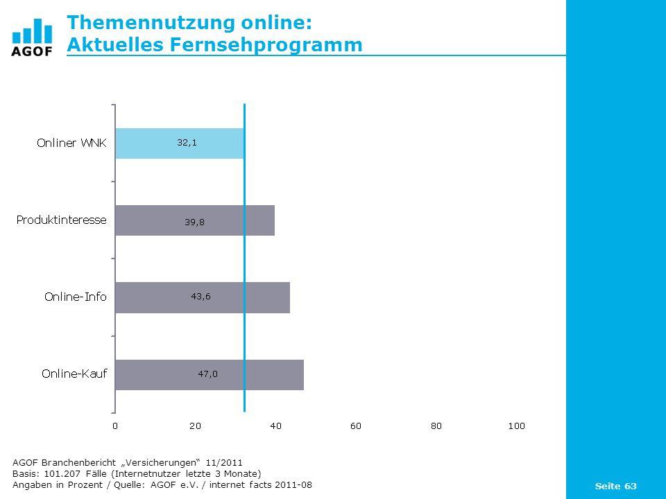 Seite 63 Themennutzung online: Aktuelles Fernsehprogramm Basis: 101.207 Fälle (Internetnutzer letzte 3 Monate) Angaben in Prozent / Quelle: AGOF e.V.