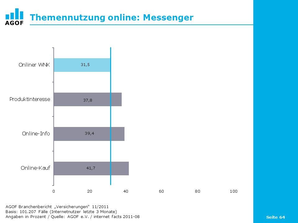 Seite 64 Themennutzung online: Messenger Basis: 101.207 Fälle (Internetnutzer letzte 3 Monate) Angaben in Prozent / Quelle: AGOF e.V. / internet facts