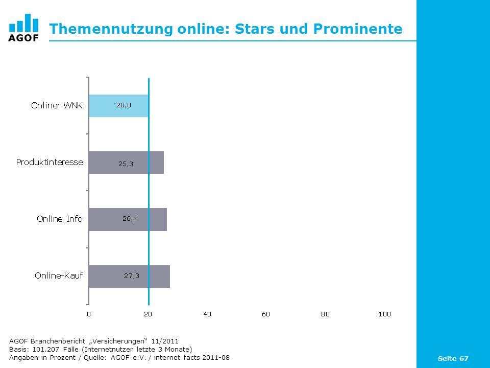 Seite 67 Themennutzung online: Stars und Prominente Basis: 101.207 Fälle (Internetnutzer letzte 3 Monate) Angaben in Prozent / Quelle: AGOF e.V. / int
