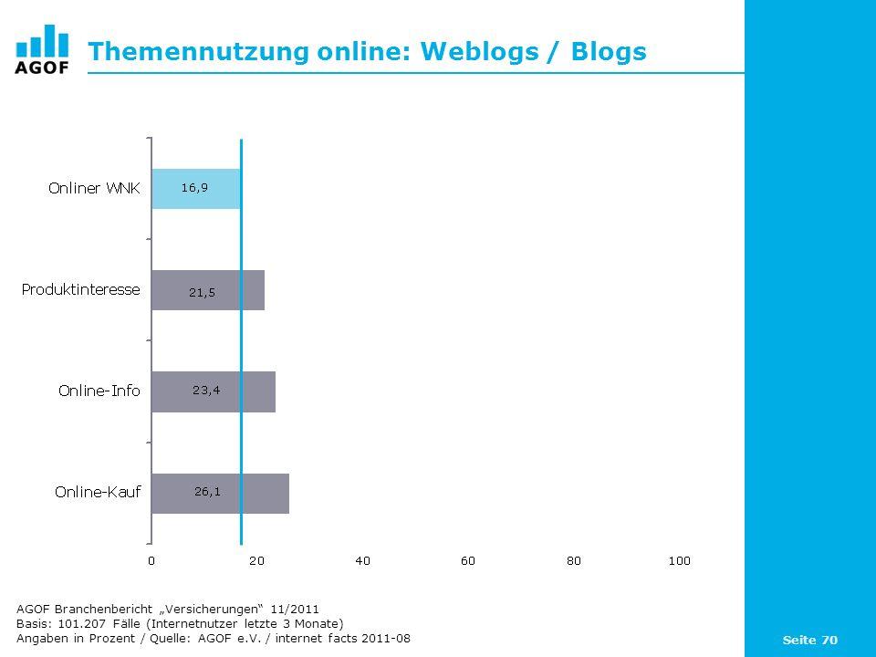 Seite 70 Themennutzung online: Weblogs / Blogs Basis: 101.207 Fälle (Internetnutzer letzte 3 Monate) Angaben in Prozent / Quelle: AGOF e.V. / internet