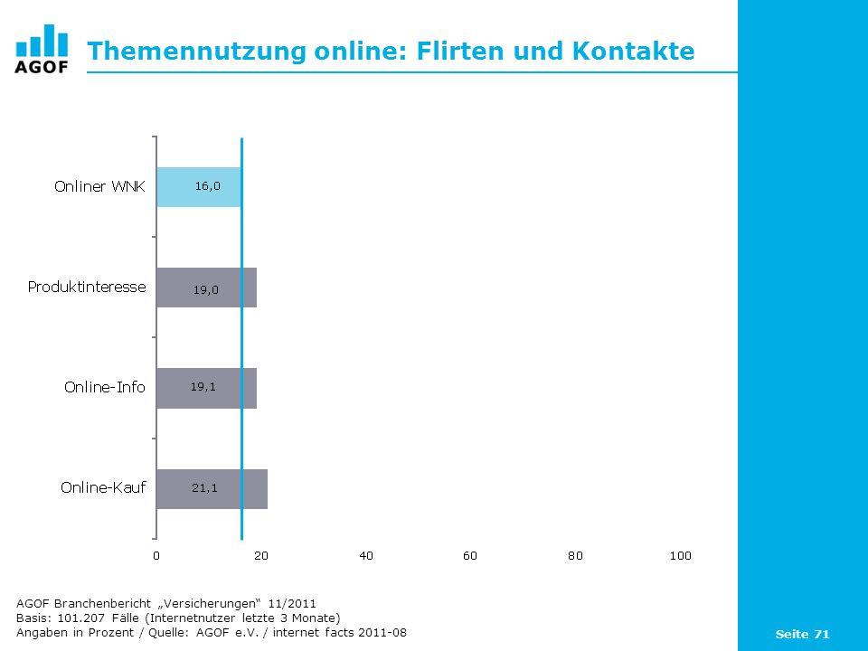 Seite 71 Themennutzung online: Flirten und Kontakte Basis: 101.207 Fälle (Internetnutzer letzte 3 Monate) Angaben in Prozent / Quelle: AGOF e.V.