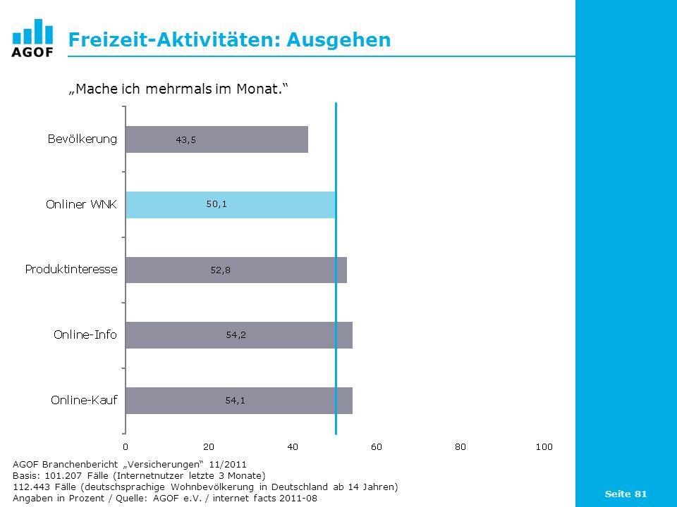 Seite 81 Freizeit-Aktivitäten: Ausgehen Basis: 101.207 Fälle (Internetnutzer letzte 3 Monate) 112.443 Fälle (deutschsprachige Wohnbevölkerung in Deutschland ab 14 Jahren) Angaben in Prozent / Quelle: AGOF e.V.