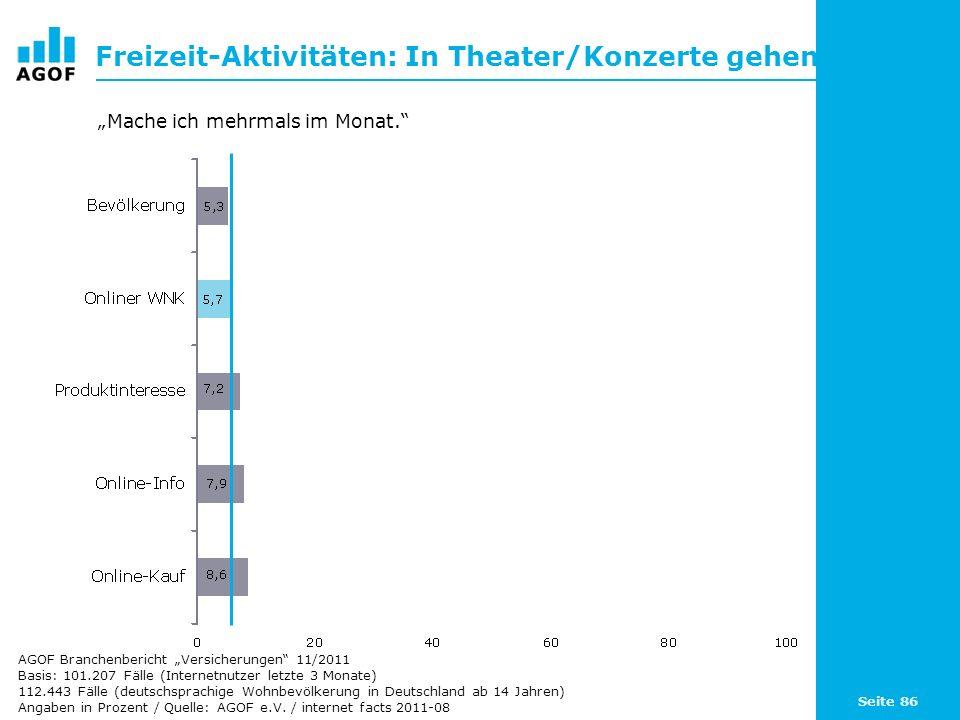 Seite 86 Freizeit-Aktivitäten: In Theater/Konzerte gehen Basis: 101.207 Fälle (Internetnutzer letzte 3 Monate) 112.443 Fälle (deutschsprachige Wohnbevölkerung in Deutschland ab 14 Jahren) Angaben in Prozent / Quelle: AGOF e.V.