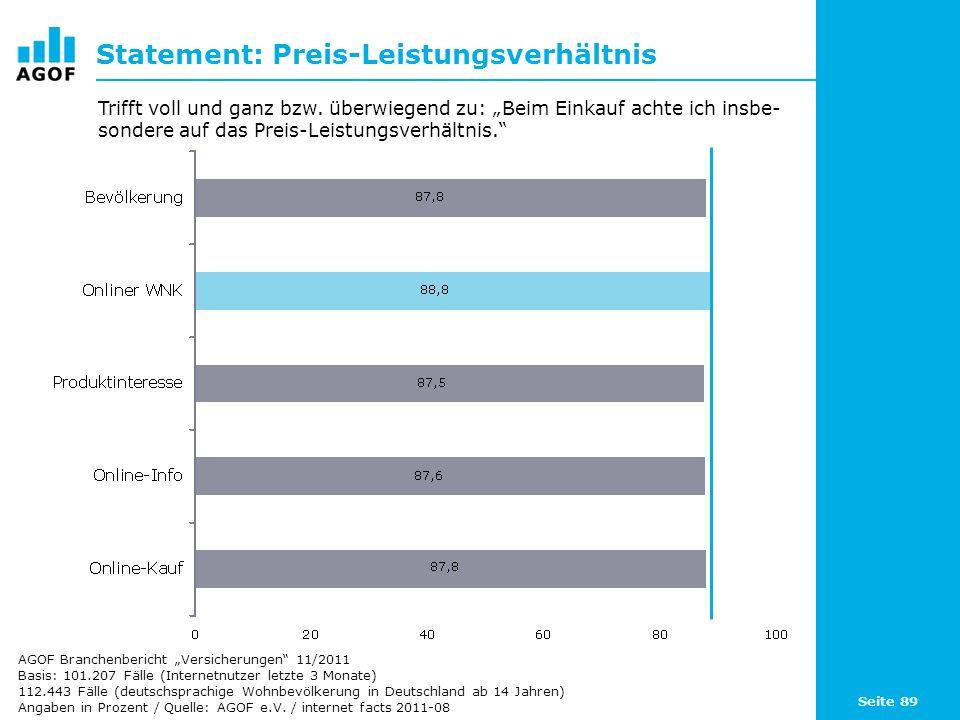 Seite 89 Statement: Preis-Leistungsverhältnis Basis: 101.207 Fälle (Internetnutzer letzte 3 Monate) 112.443 Fälle (deutschsprachige Wohnbevölkerung in Deutschland ab 14 Jahren) Angaben in Prozent / Quelle: AGOF e.V.