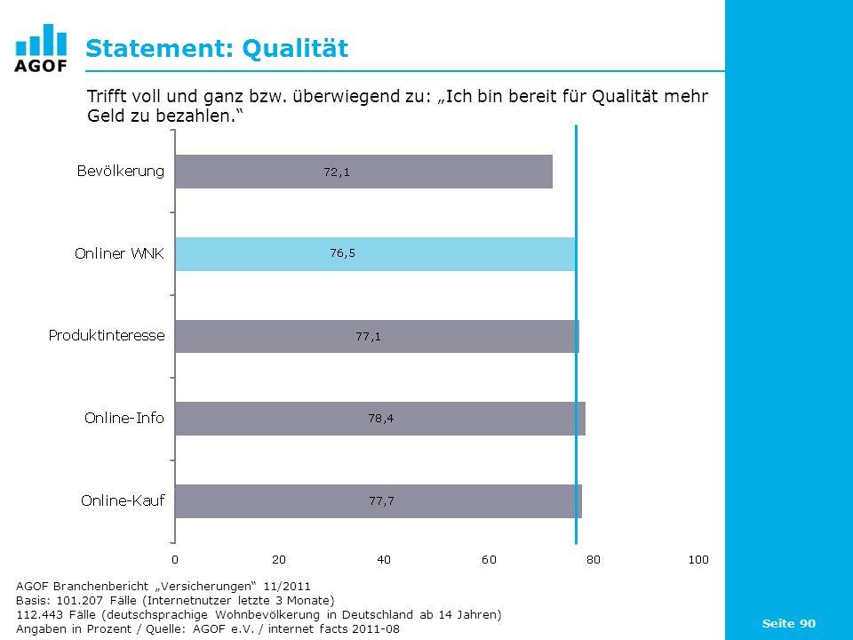 Seite 90 Statement: Qualität Basis: 101.207 Fälle (Internetnutzer letzte 3 Monate) 112.443 Fälle (deutschsprachige Wohnbevölkerung in Deutschland ab 14 Jahren) Angaben in Prozent / Quelle: AGOF e.V.