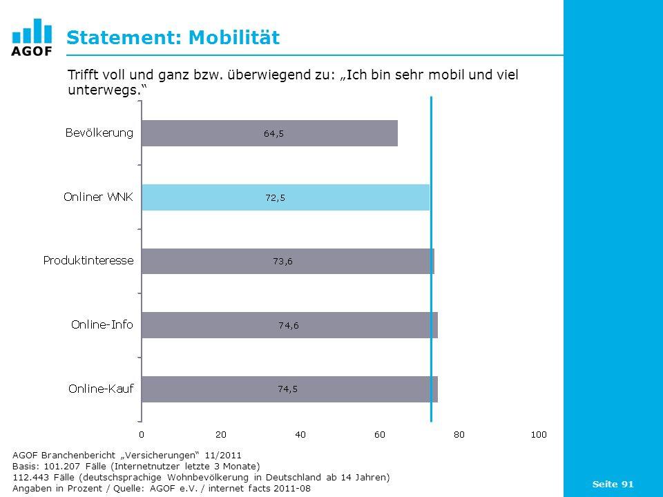 Seite 91 Statement: Mobilität Basis: 101.207 Fälle (Internetnutzer letzte 3 Monate) 112.443 Fälle (deutschsprachige Wohnbevölkerung in Deutschland ab 14 Jahren) Angaben in Prozent / Quelle: AGOF e.V.