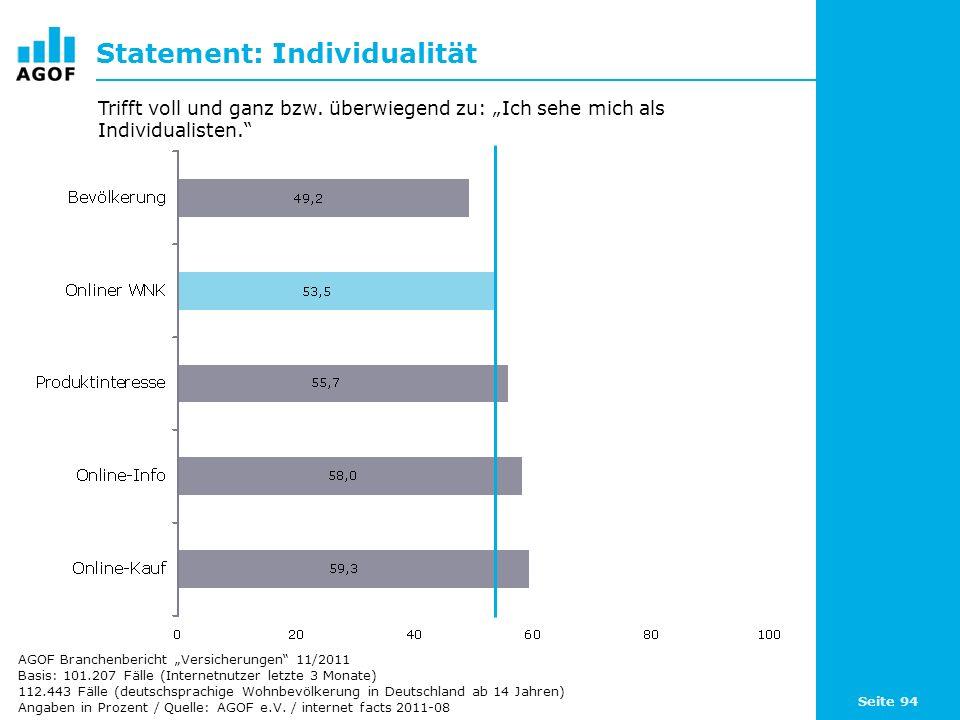 Seite 94 Statement: Individualität Basis: 101.207 Fälle (Internetnutzer letzte 3 Monate) 112.443 Fälle (deutschsprachige Wohnbevölkerung in Deutschland ab 14 Jahren) Angaben in Prozent / Quelle: AGOF e.V.