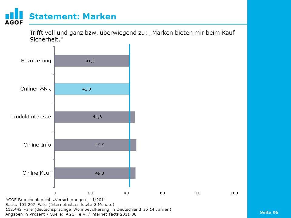 Seite 96 Statement: Marken Basis: 101.207 Fälle (Internetnutzer letzte 3 Monate) 112.443 Fälle (deutschsprachige Wohnbevölkerung in Deutschland ab 14