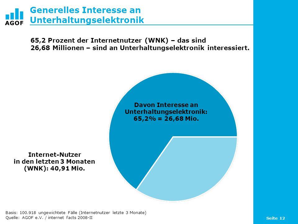 Seite 12 Generelles Interesse an Unterhaltungselektronik Davon Interesse an Unterhaltungselektronik: 65,2% = 26,68 Mio. Internet-Nutzer in den letzten