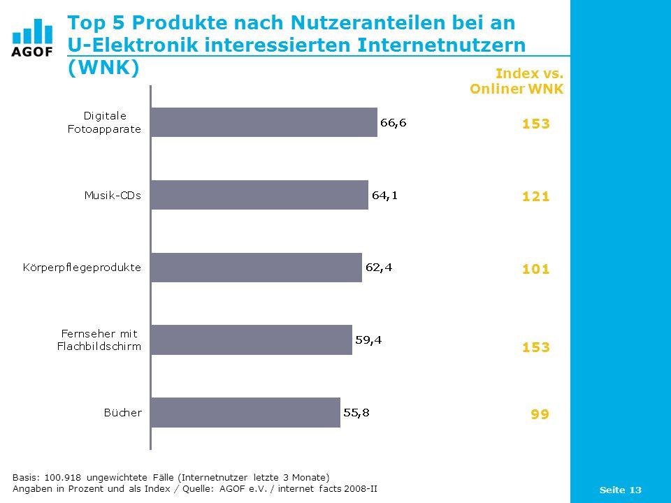 Seite 13 Top 5 Produkte nach Nutzeranteilen bei an U-Elektronik interessierten Internetnutzern (WNK) Basis: 100.918 ungewichtete Fälle (Internetnutzer