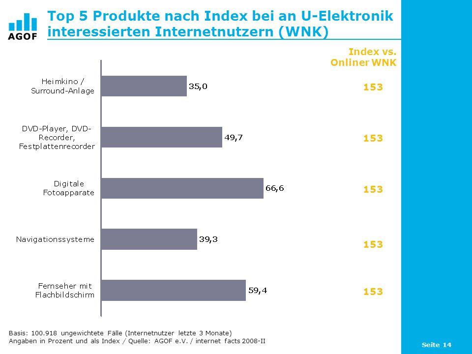 Seite 14 Top 5 Produkte nach Index bei an U-Elektronik interessierten Internetnutzern (WNK) Basis: 100.918 ungewichtete Fälle (Internetnutzer letzte 3