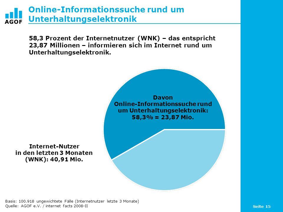 Seite 15 Online-Informationssuche rund um Unterhaltungselektronik Davon Online-Informationssuche rund um Unterhaltungselektronik: 58,3% = 23,87 Mio. I