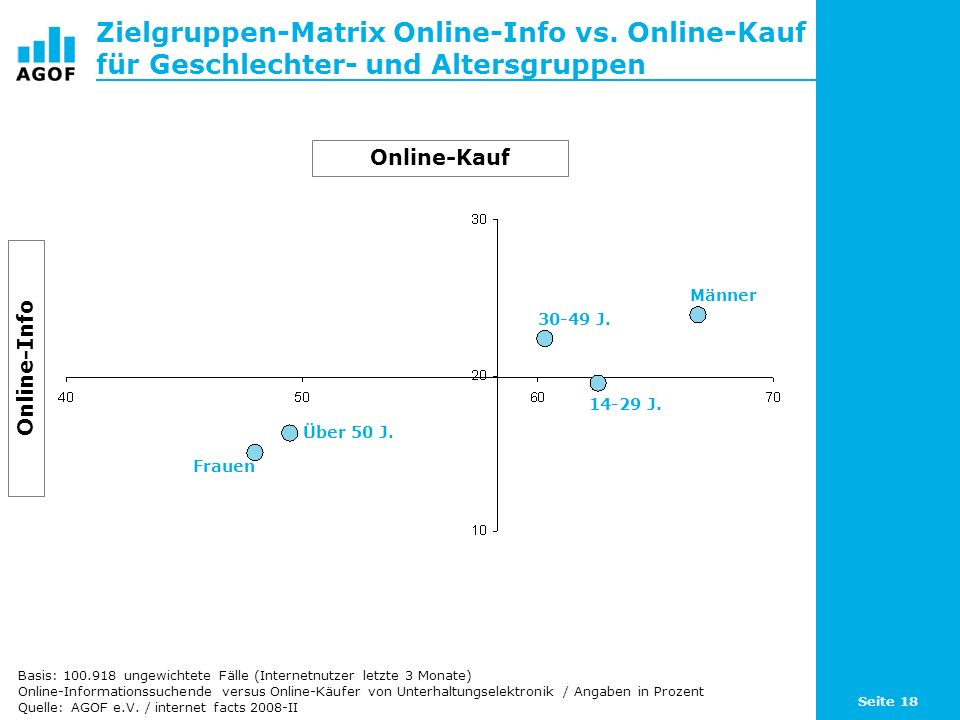 Seite 18 Zielgruppen-Matrix Online-Info vs. Online-Kauf für Geschlechter- und Altersgruppen Basis: 100.918 ungewichtete Fälle (Internetnutzer letzte 3