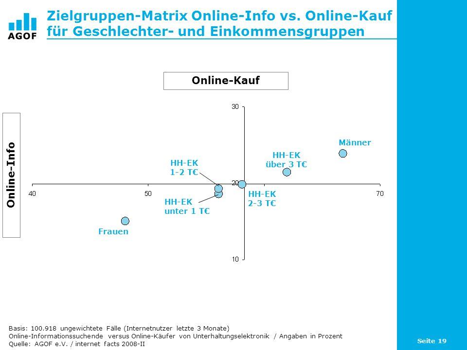 Seite 19 Zielgruppen-Matrix Online-Info vs. Online-Kauf für Geschlechter- und Einkommensgruppen Basis: 100.918 ungewichtete Fälle (Internetnutzer letz