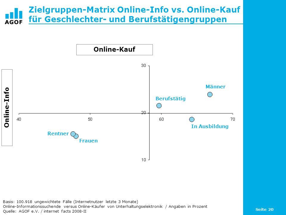 Seite 20 Zielgruppen-Matrix Online-Info vs. Online-Kauf für Geschlechter- und Berufstätigengruppen Basis: 100.918 ungewichtete Fälle (Internetnutzer l