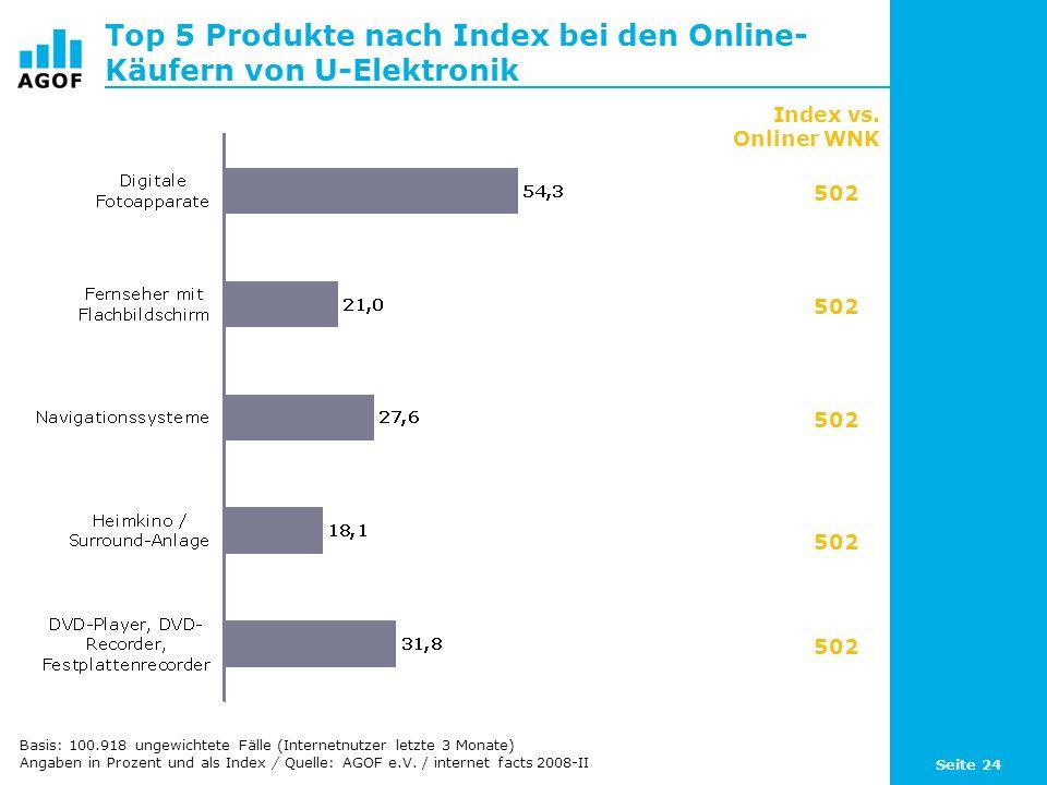 Seite 24 Top 5 Produkte nach Index bei den Online- Käufern von U-Elektronik Basis: 100.918 ungewichtete Fälle (Internetnutzer letzte 3 Monate) Angaben