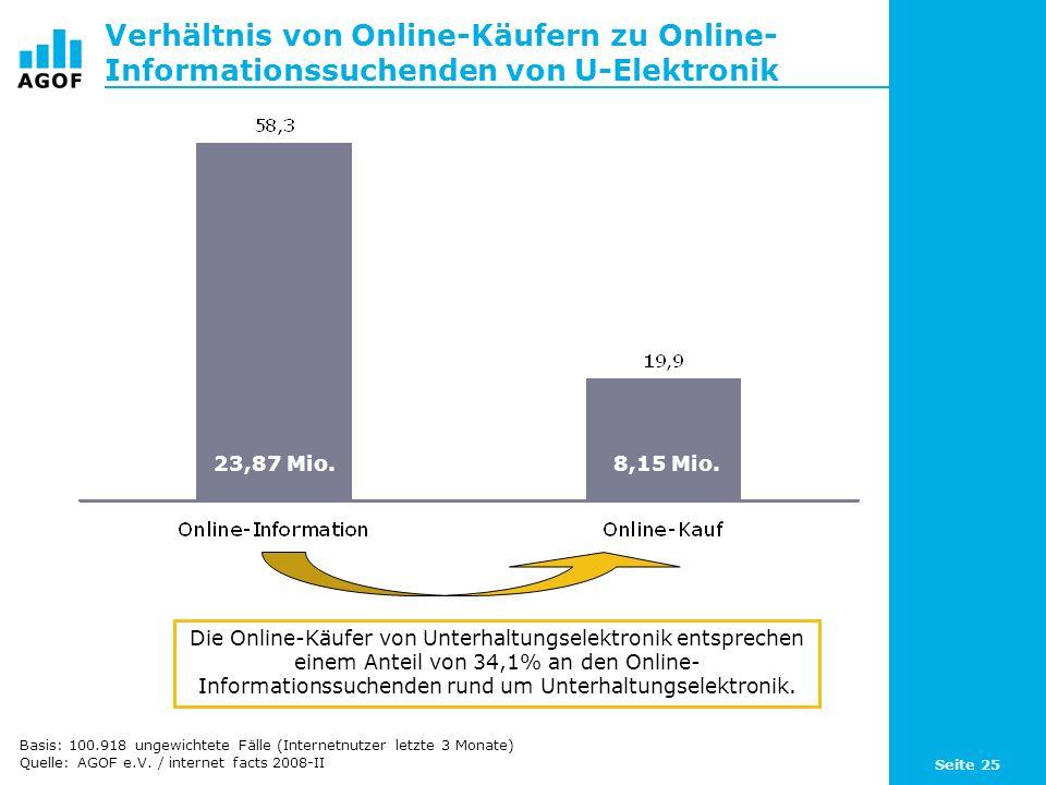 Seite 25 Verhältnis von Online-Käufern zu Online- Informationssuchenden von U-Elektronik Die Online-Käufer von Unterhaltungselektronik entsprechen ein