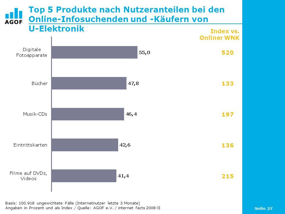 Seite 27 Top 5 Produkte nach Nutzeranteilen bei den Online-Infosuchenden und -Käufern von U-Elektronik Basis: 100.918 ungewichtete Fälle (Internetnutz