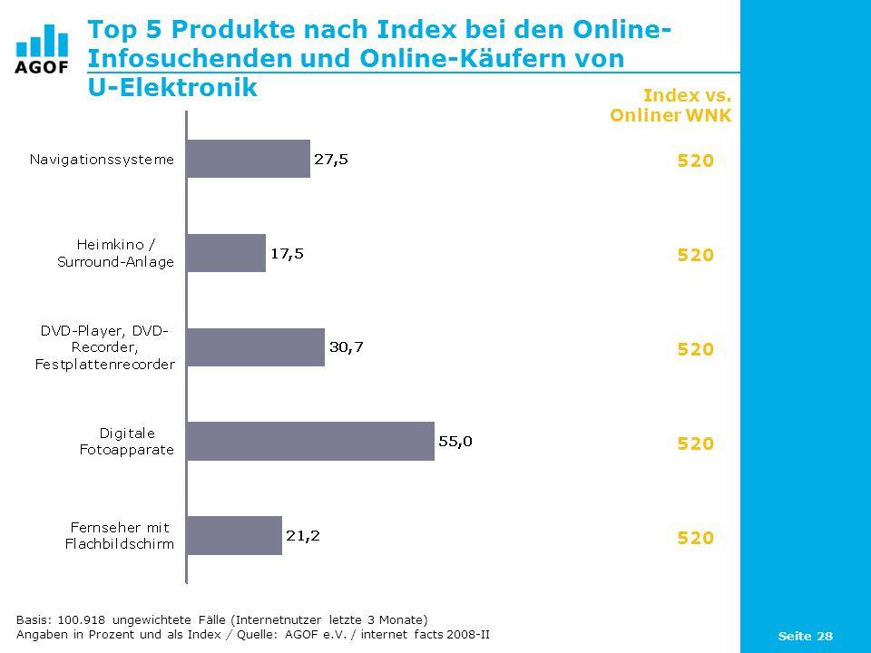 Seite 28 Top 5 Produkte nach Index bei den Online- Infosuchenden und Online-Käufern von U-Elektronik Basis: 100.918 ungewichtete Fälle (Internetnutzer