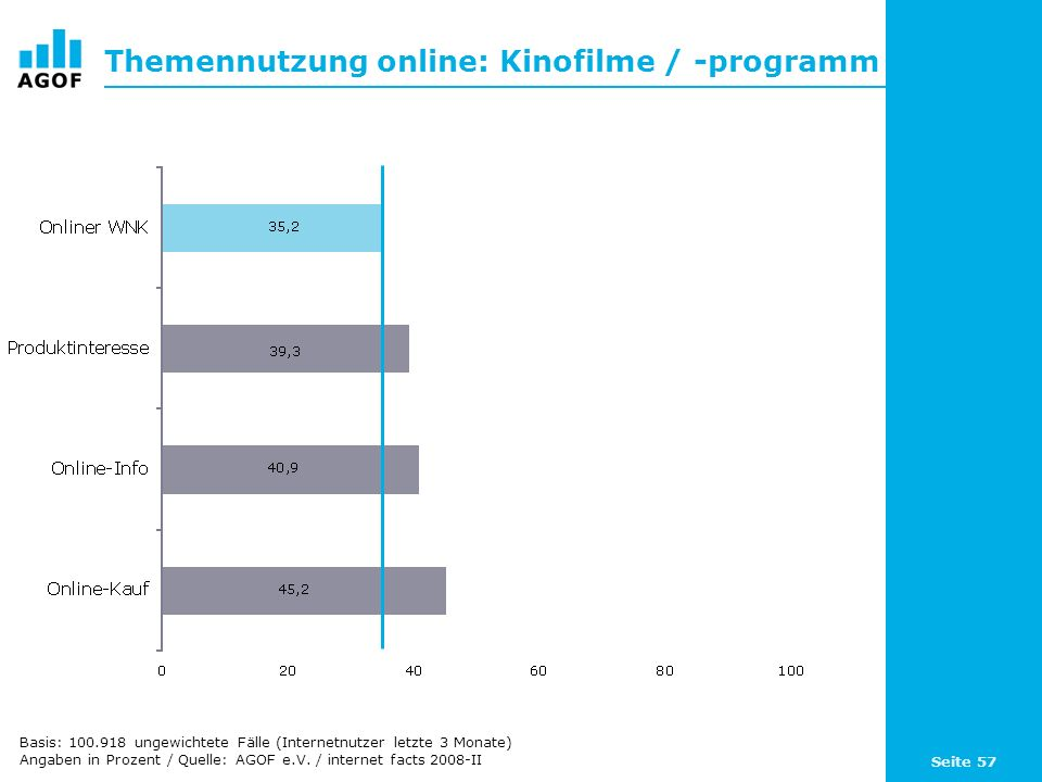 Seite 57 Themennutzung online: Kinofilme / -programm Basis: 100.918 ungewichtete Fälle (Internetnutzer letzte 3 Monate) Angaben in Prozent / Quelle: A