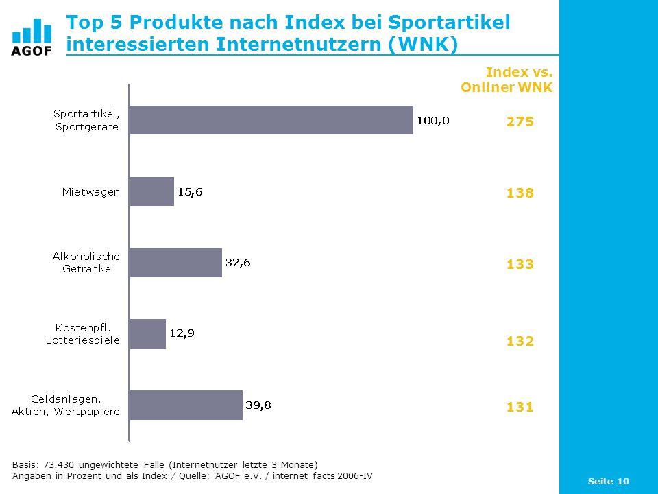 Seite 10 Top 5 Produkte nach Index bei Sportartikel interessierten Internetnutzern (WNK) Basis: 73.430 ungewichtete Fälle (Internetnutzer letzte 3 Monate) Angaben in Prozent und als Index / Quelle: AGOF e.V.