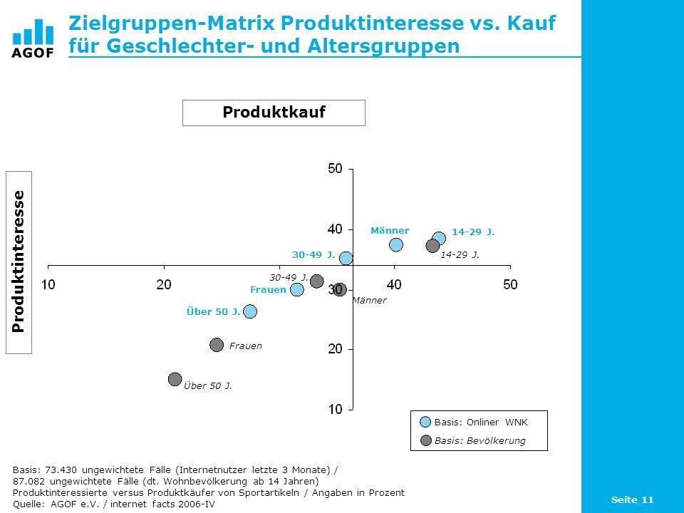 Seite 11 Zielgruppen-Matrix Produktinteresse vs.