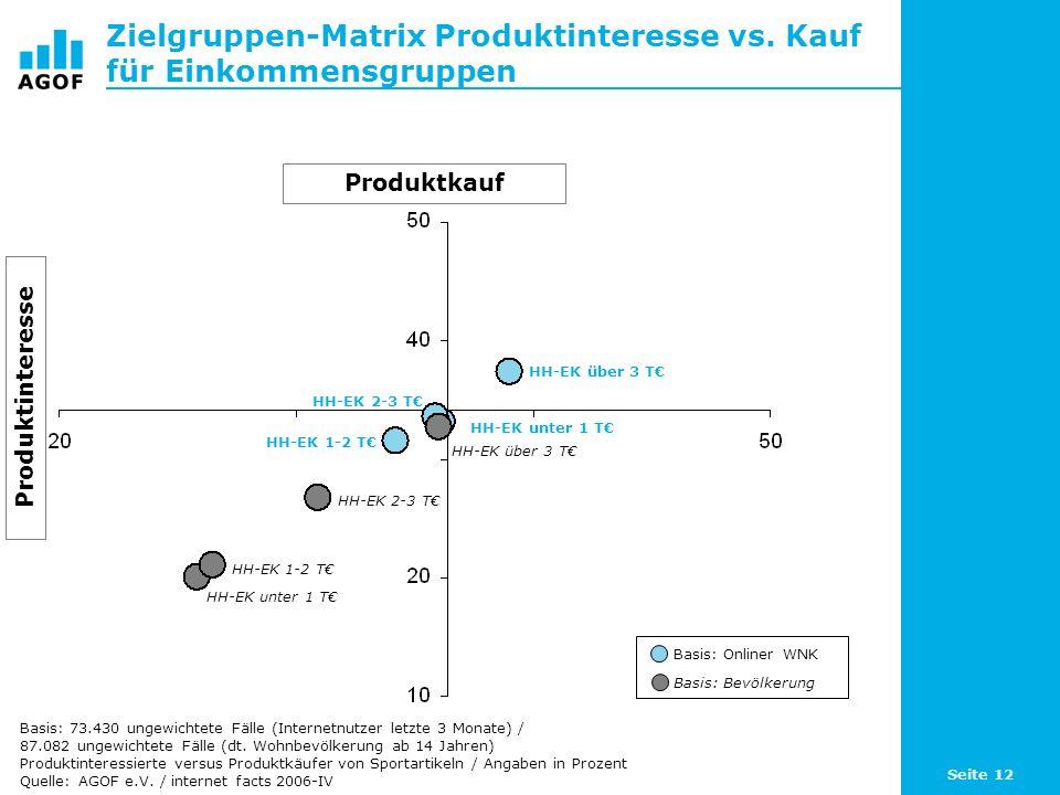Seite 12 Zielgruppen-Matrix Produktinteresse vs.