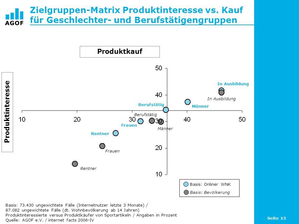 Seite 13 Zielgruppen-Matrix Produktinteresse vs.