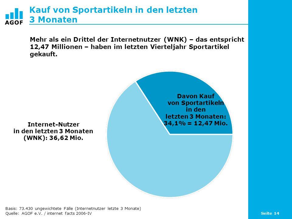 Seite 14 Kauf von Sportartikeln in den letzten 3 Monaten Davon Kauf von Sportartikeln in den letzten 3 Monaten: 34,1% = 12,47 Mio.