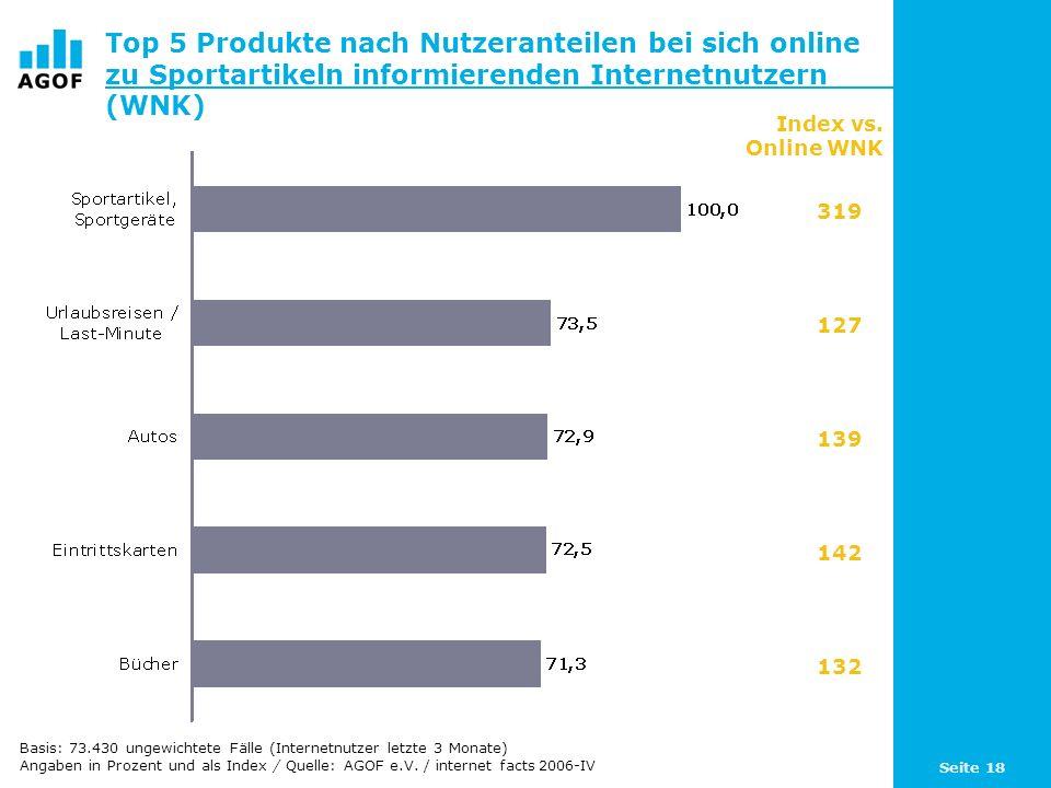 Seite 18 Top 5 Produkte nach Nutzeranteilen bei sich online zu Sportartikeln informierenden Internetnutzern (WNK) Index vs.