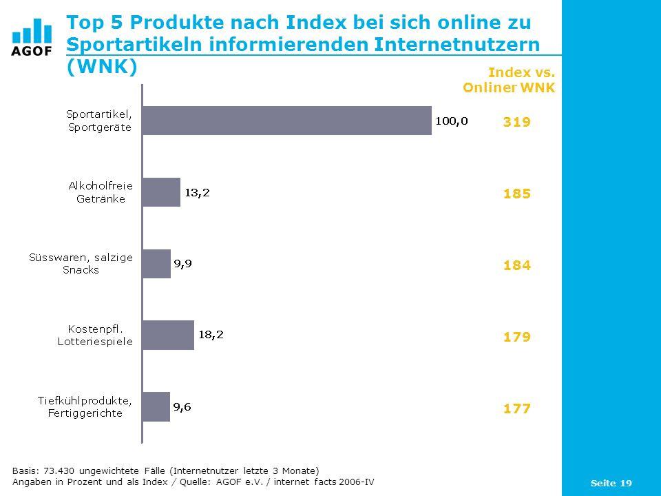 Seite 19 Top 5 Produkte nach Index bei sich online zu Sportartikeln informierenden Internetnutzern (WNK) Basis: 73.430 ungewichtete Fälle (Internetnutzer letzte 3 Monate) Angaben in Prozent und als Index / Quelle: AGOF e.V.