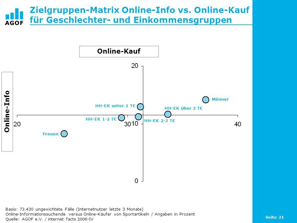 Seite 21 Zielgruppen-Matrix Online-Info vs.