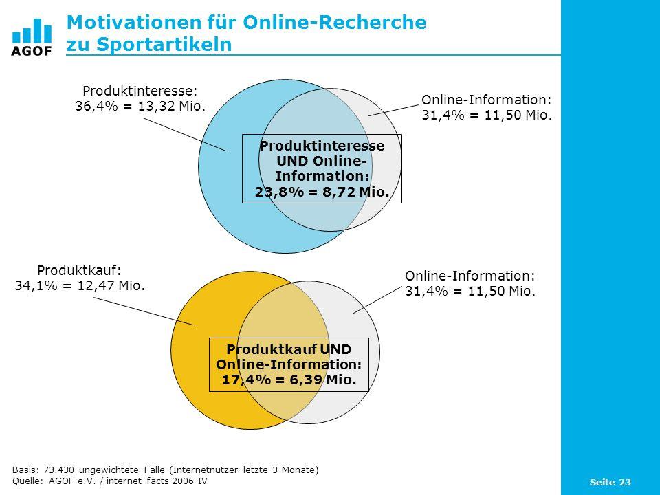 Seite 23 Motivationen für Online-Recherche zu Sportartikeln Basis: 73.430 ungewichtete Fälle (Internetnutzer letzte 3 Monate) Quelle: AGOF e.V.
